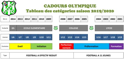 Quels documents? - club Football CADOURS Olympique - Footeo