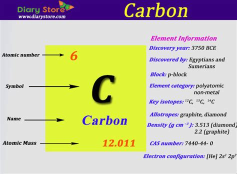 Carbon Element in Periodic Table | Atomic Number Atomic Mass