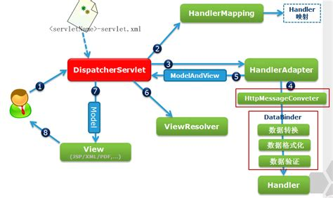 Model view controller java example