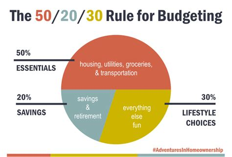 Budget 101- Financial Foundation & How to manage your