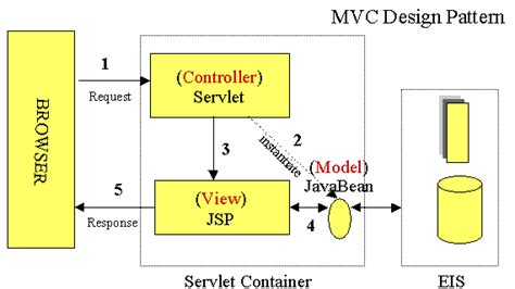 java - JSP - connecting to a database - Stack Overflow