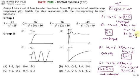 GATE 2008 ECE Match Step response of second order system